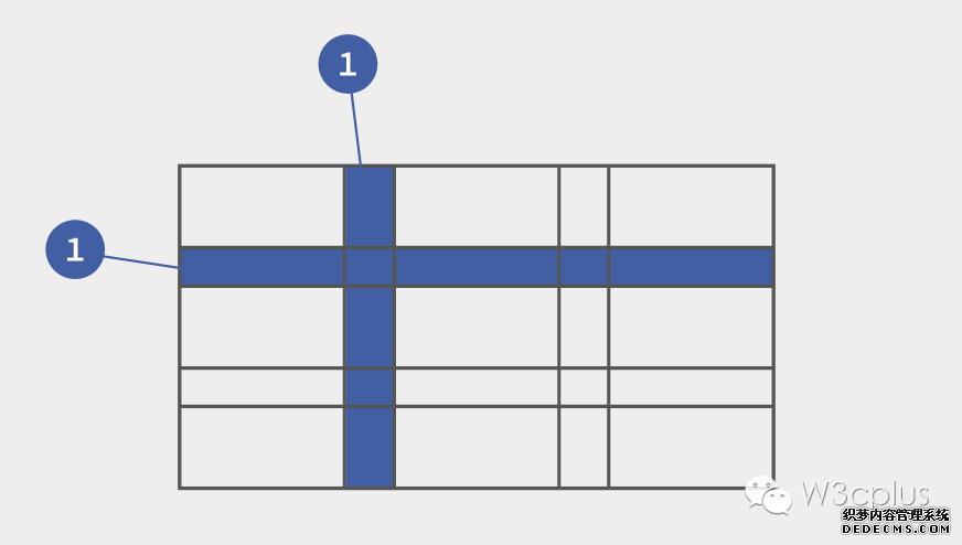CSS Grid布局:快速入门