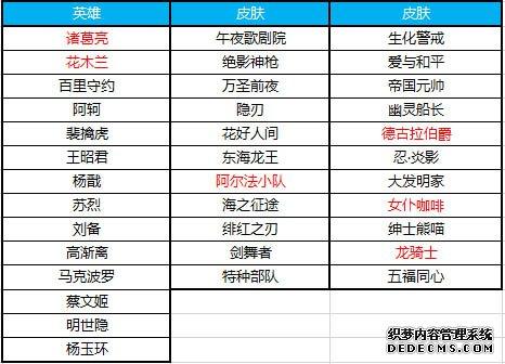 《王者荣耀》12月4日更新:KPL东西部决赛热血开战